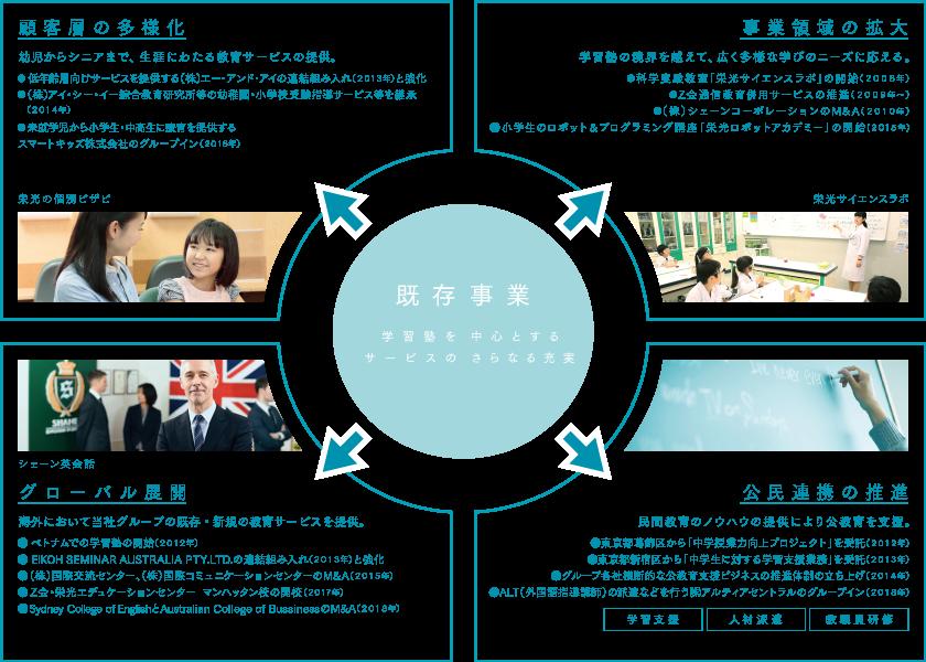 既存事業・・・顧客層の多様化、事業領域の拡大、グローバル展開、公民連携の推進